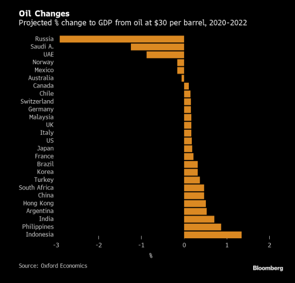 Oil winners losers